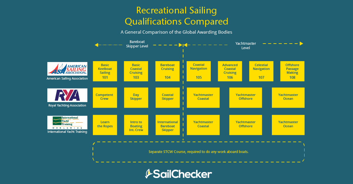 What qualification do I need to charter a yacht a table of general comparison of the global awarding bodies